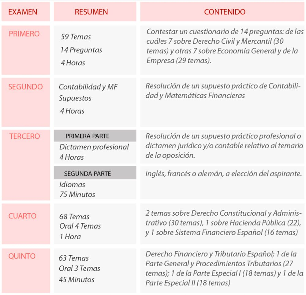 oposiciones inspectores hacienda estado